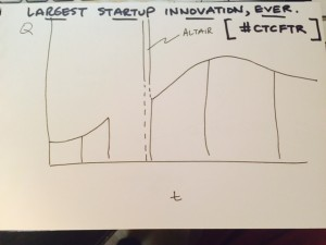Largest startup Innovation Every by Larry Chiang's Five mentors