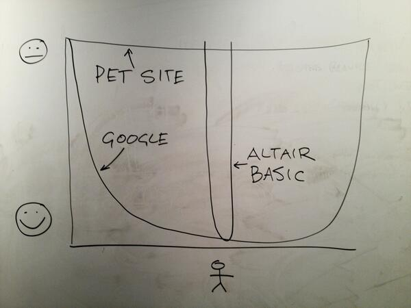 PG: The most important graph I draw startup founders